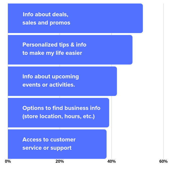 Google Report on Conversational Search Requests